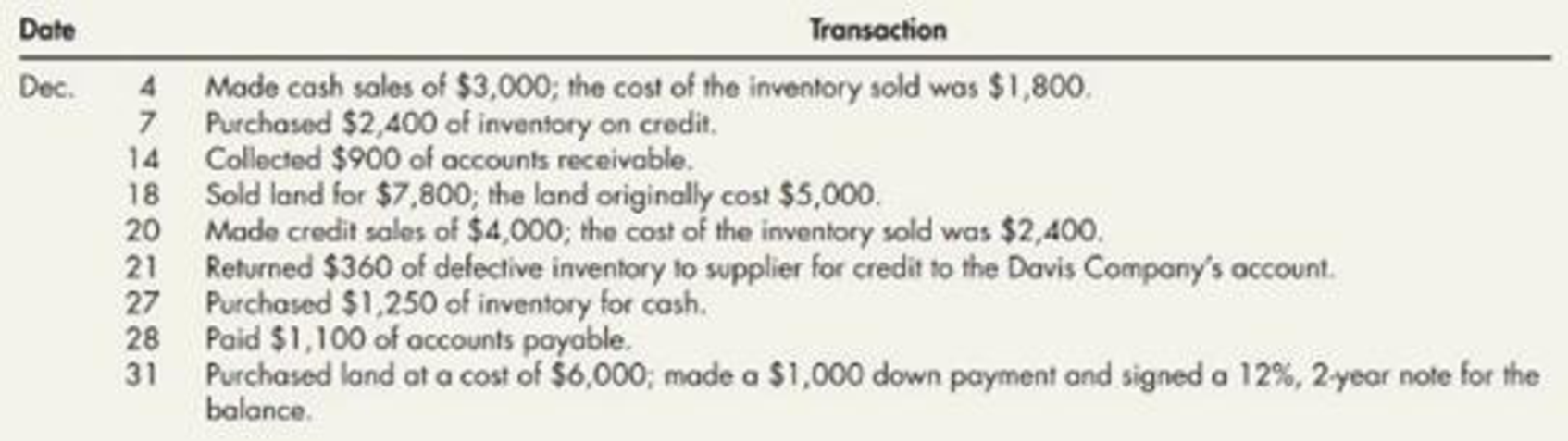 Chapter 3, Problem 12P, Comprehensive On November 30, 2019. Davis Company had the following account balance. During the , example  2