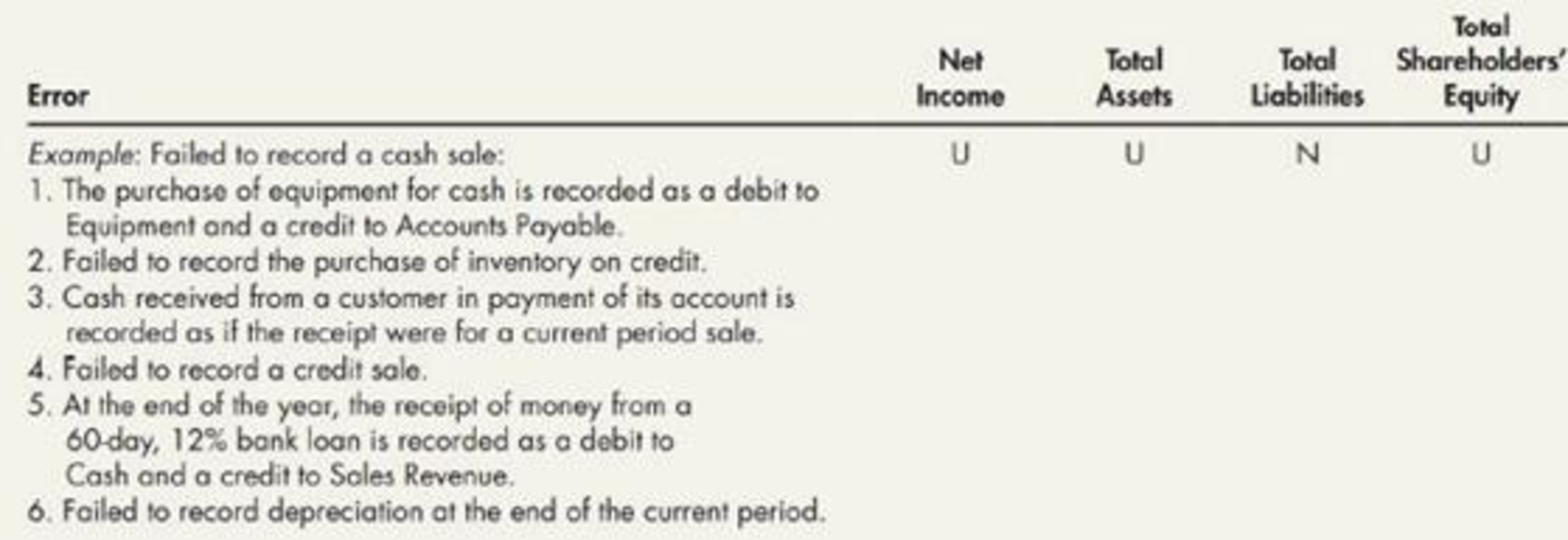 Chapter 3, Problem 7P, Effects of Errors: During the current accounting period. Page Company makes the following errors.