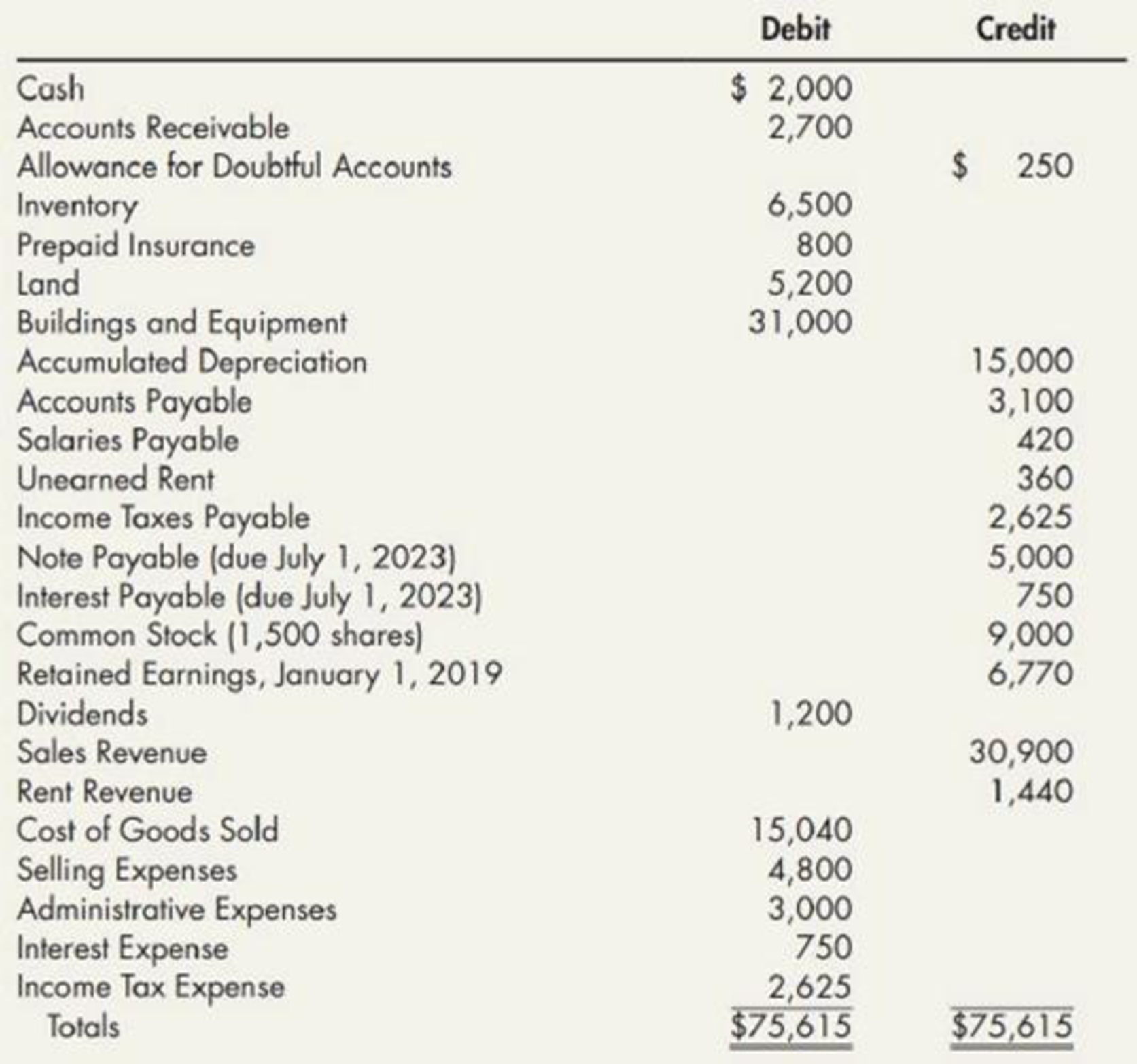 Chapter 3, Problem 8P, Financial Statements Mackenzie Inc. uses a perpetual inventory system and has prepared the following