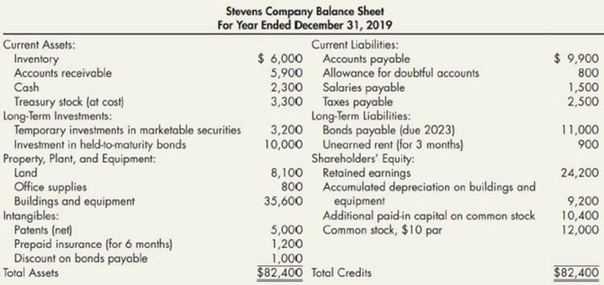 Chapter 4, Problem 10E, Correction of Balance Sheet On December 31, 2019, Stevens Companys bookkeeper prepared the following