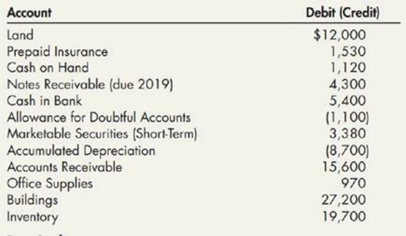 Chapter 4, Problem 1E, Current Assets Listed here are certain accounts of Jenkins Company at the end of 2019: Required:
