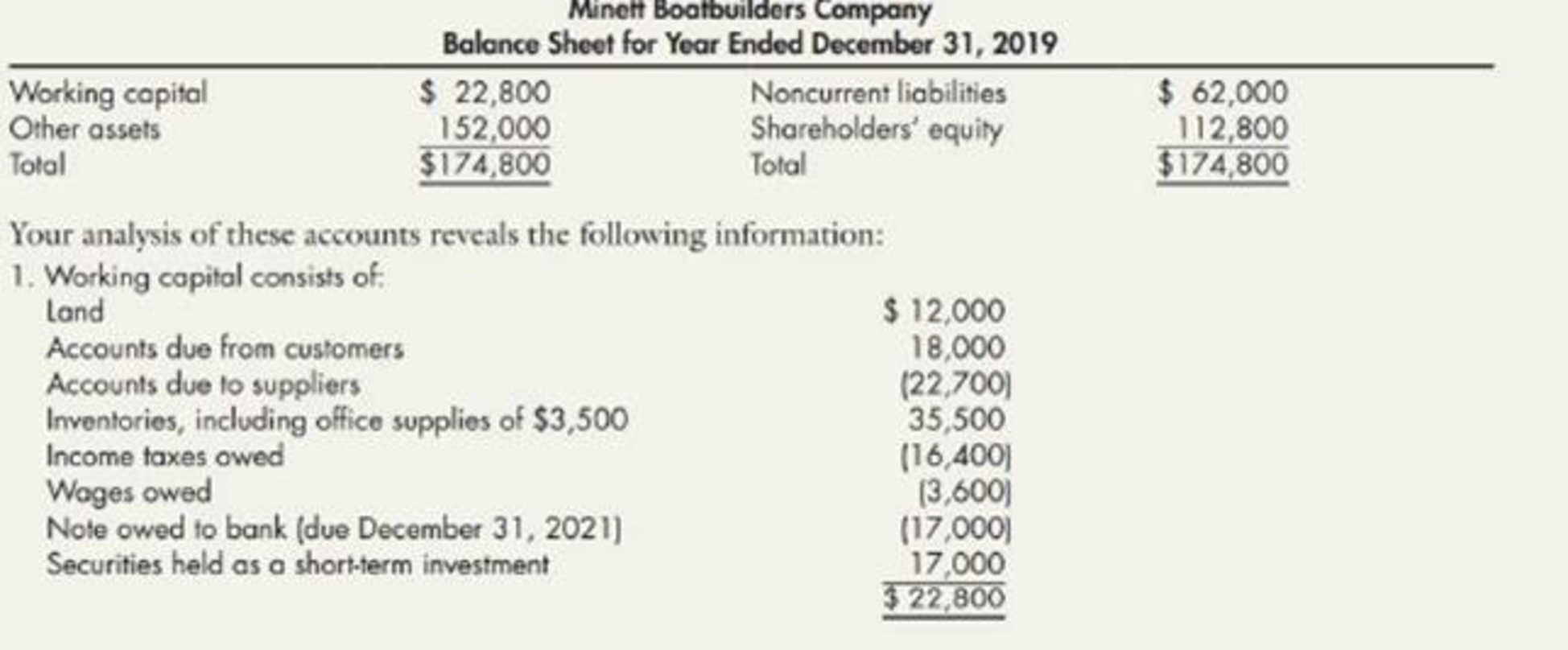 Chapter 4, Problem 3P, Corrections to Balance Sheet Minett Boatbuilders Company prepared the following balance sheet: , example  1
