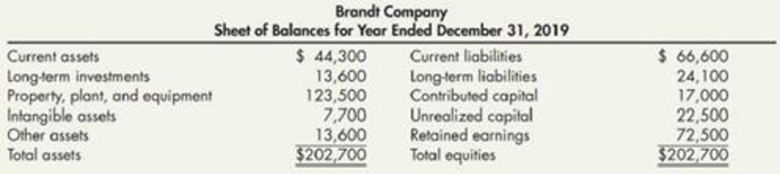 Chapter 4, Problem 4P, Corrections to Balance Sheet Brandt Company presents the following December 31, 2019, balance sheet: