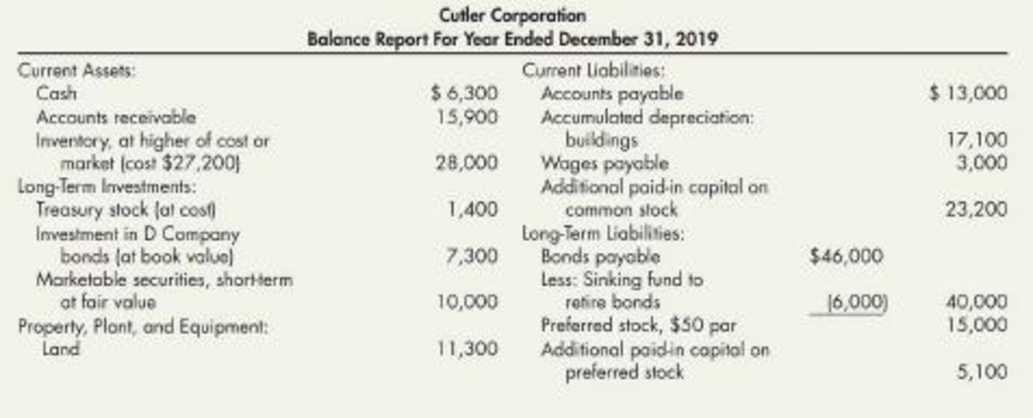 Chapter 4, Problem 6P, Erroneous Balance Sheet Cutler Corporation prepared the following balance sheet: Required: 1. Next , example  1
