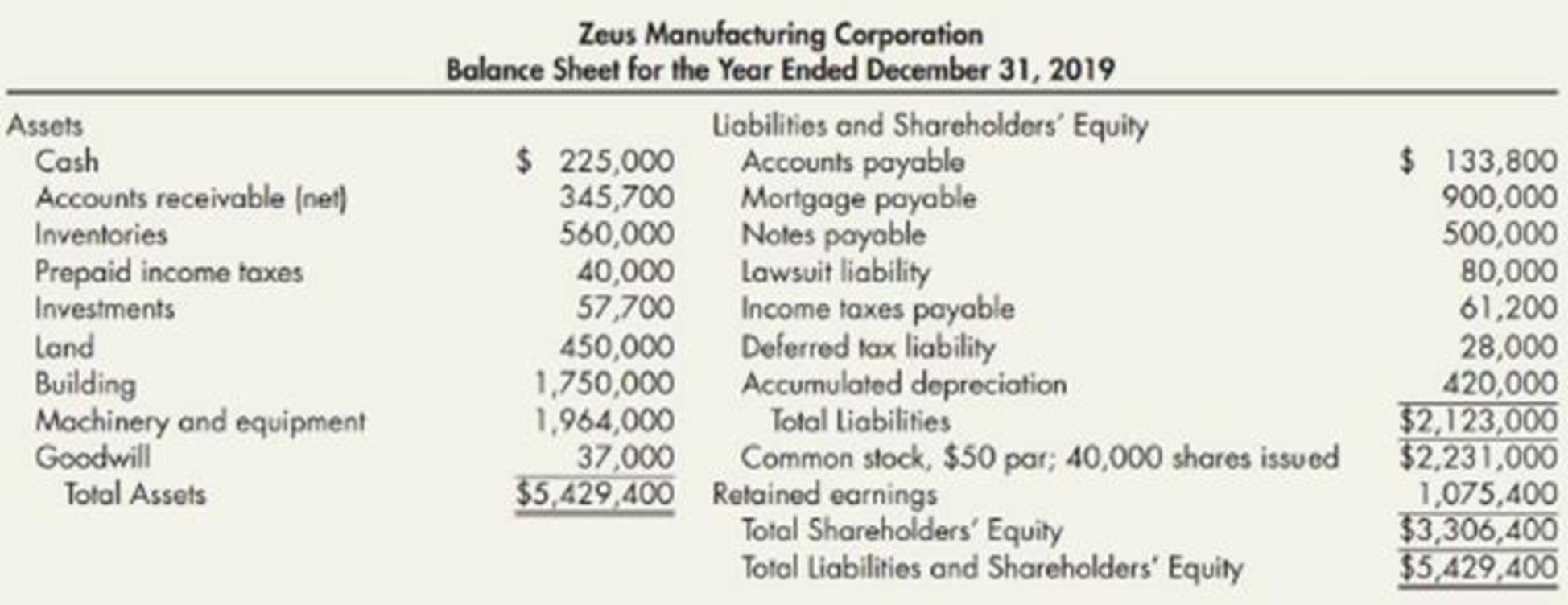 Chapter 4, Problem 7P, Complex Balance Sheet Presented below is the unaudited balance sheet as of December 31, 2019,