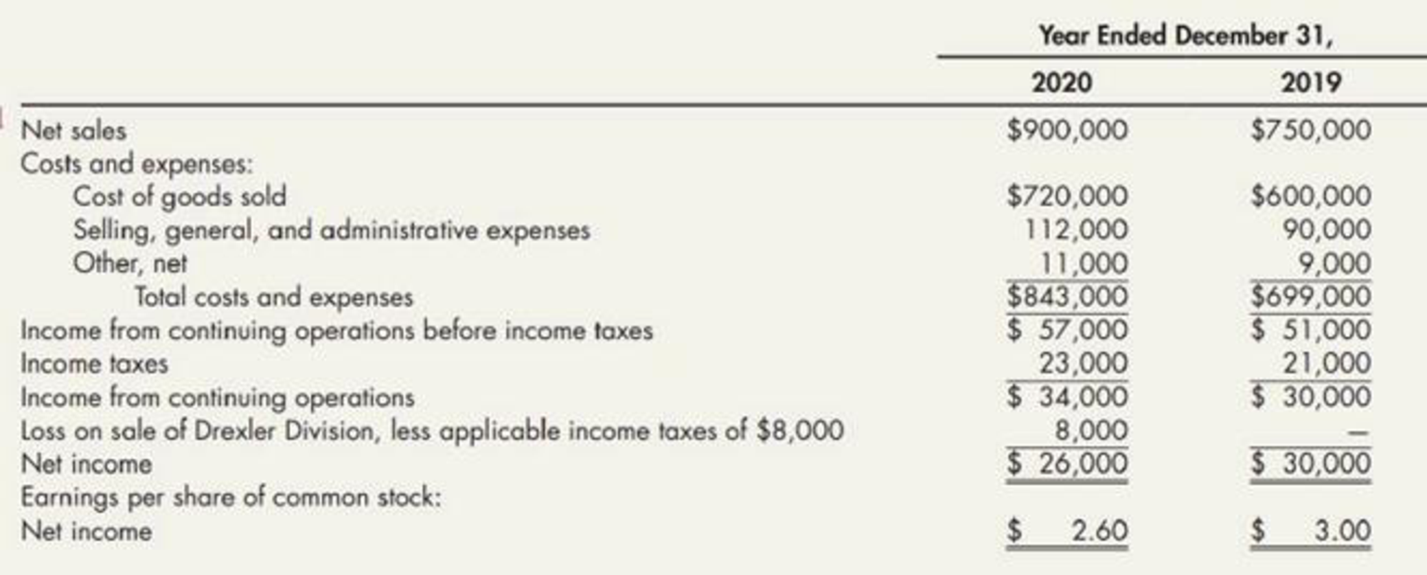 Chapter 5, Problem 6E, Income Statement Deficiencies David Companys income statements are presented here: Additional facts