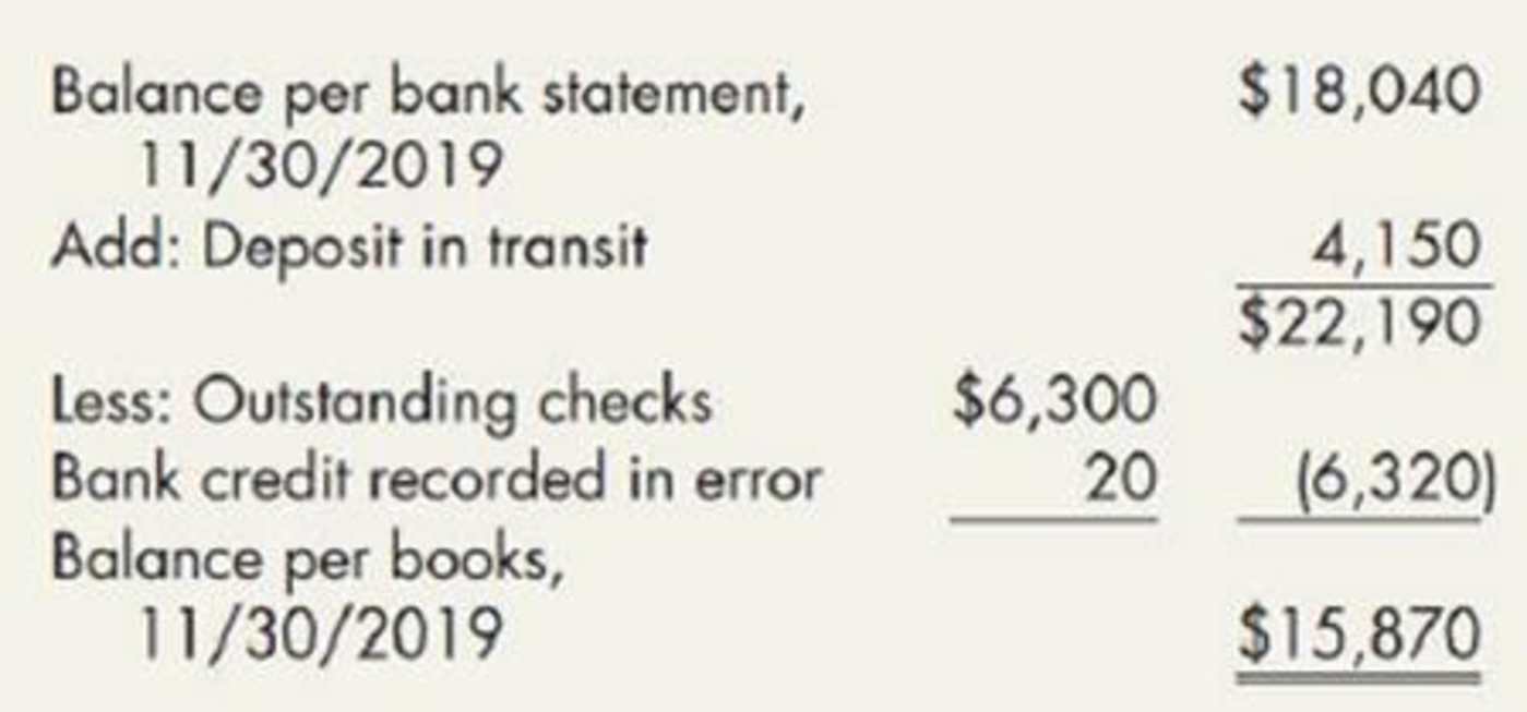 Chapter 6, Problem 11MC, (Appendix 6.1) Kingston Companys bank reconciliation for the month of November 2019 follows: Data , example  1