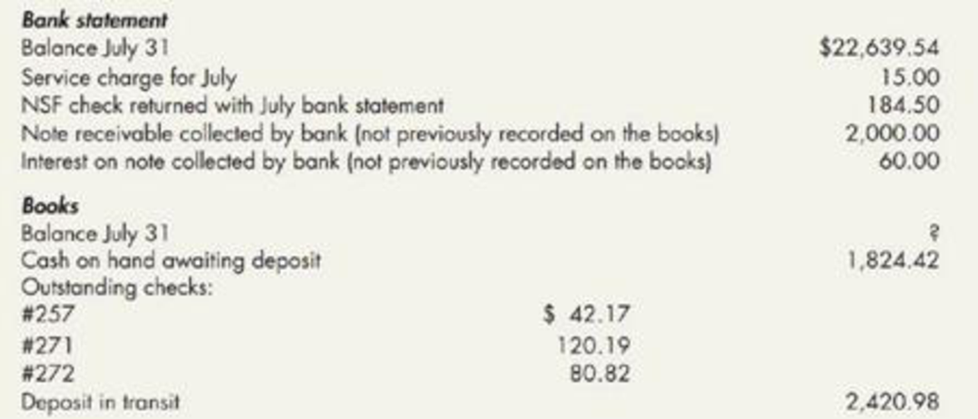 Chapter 6, Problem 17P, Unknown Book Balance (Appendix 6.1) The following information pertains to the Cash account of