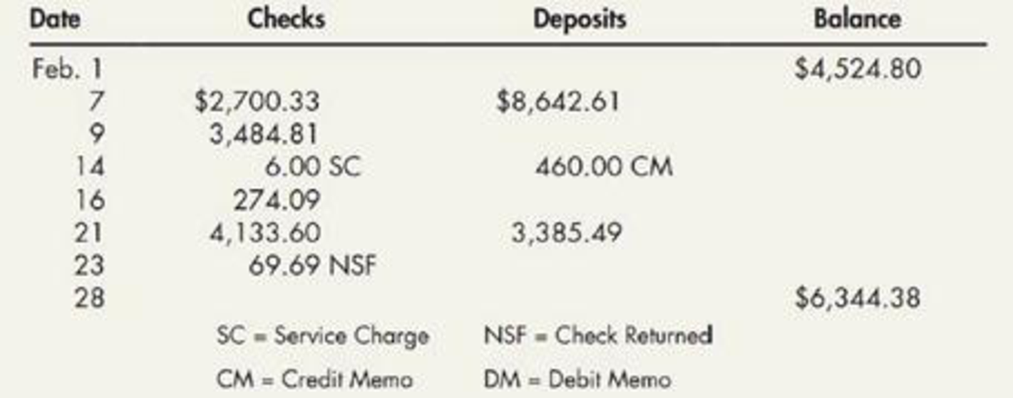 Chapter 6, Problem 18P, Bank Reconciliation (Appendix 6.1) Daisy Company received a bank statement for February, as follows: , example  1