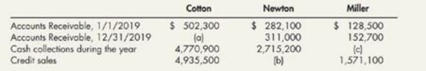 Chapter 6, Problem 7E, Accounts Receivable Calculations The following amounts were reported for Cotton, Newton, and Miller