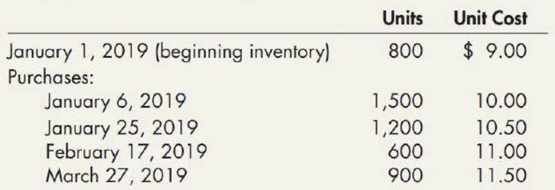 Chapter 7, Problem 13E, Alternative Inventory Methods Frate Company was formed on December 1, 2018, and uses the periodic