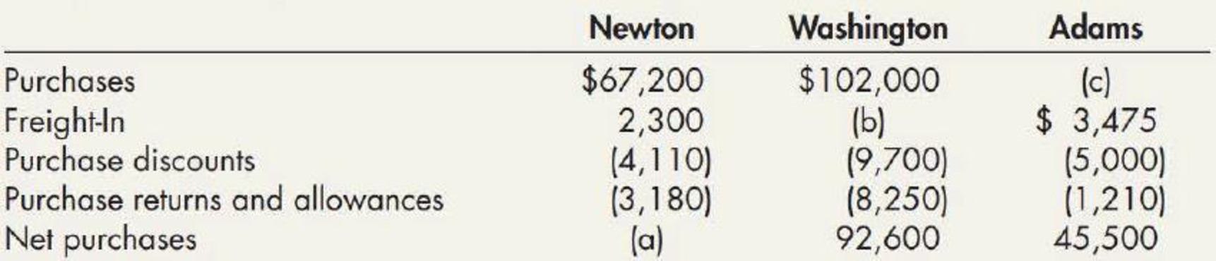 Chapter 7, Problem 4E, Determining Net Purchases The following amounts were obtained from the accounting records of Newton