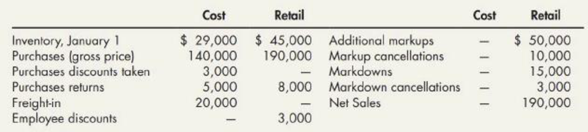 Chapter 8, Problem 6P, Retail Inventory Method Turner Corporation uses the retail inventory method. The following