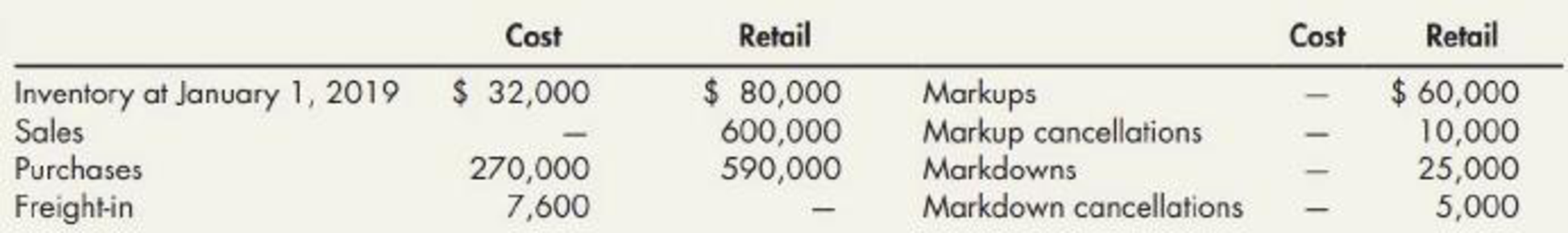 Chapter 8, Problem 8P, Retail Inventory Method Red Department Store uses the retail inventory method. Information relating