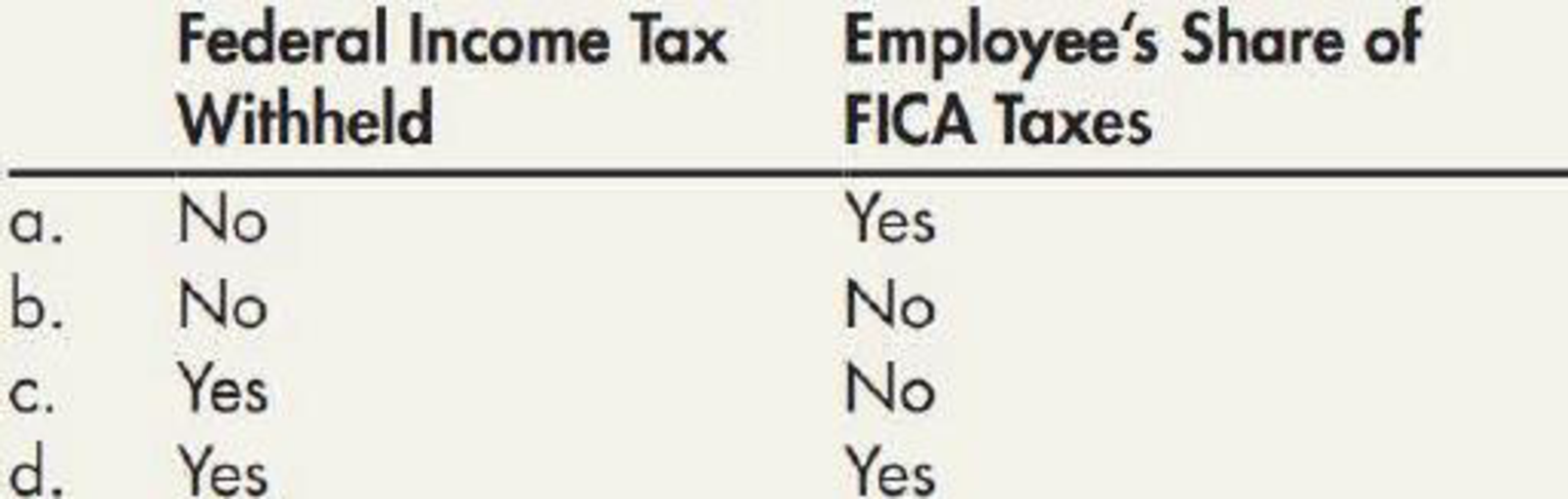 Chapter 9, Problem 7MC, Which of the following is classified as an accrued payroll liability?