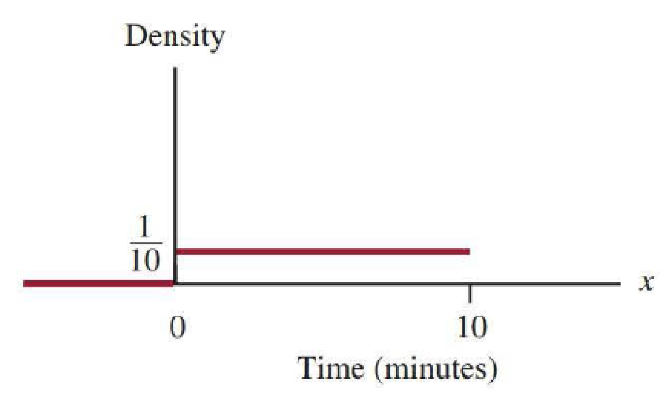 Chapter 7.3, Problem 25E, Refer to the probability distribution given in the previous exercise. Put the following