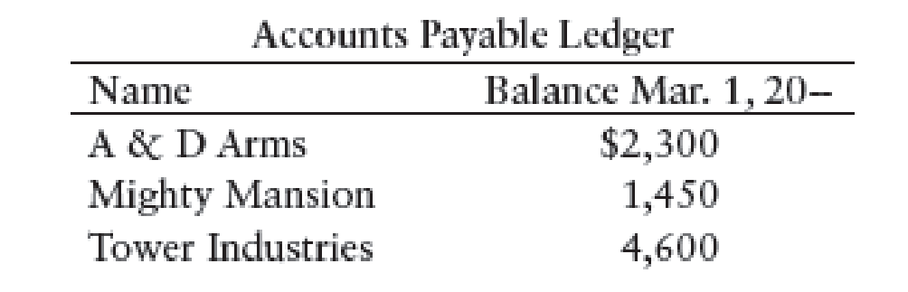 Chapter 11, Problem 6SEB, JOURNALIZING PURCHASES RETURNS AND ALLOWANCES AND POSTING TO GENERAL LEDGER AND ACCOUNTS PAYABLE , example  2
