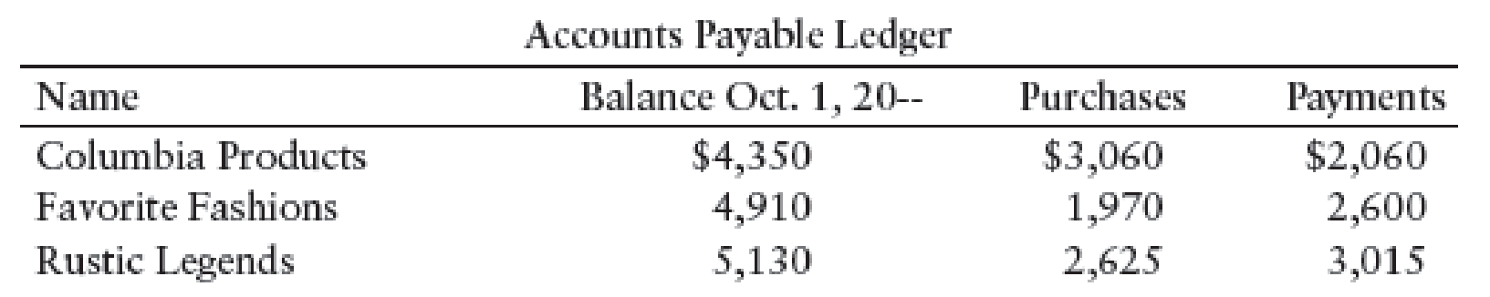 Chapter 11, Problem 8SEA, SCHEDULE OF ACCOUNTS PAYABLE Ryans Express, a retail business, had the following beginning balances