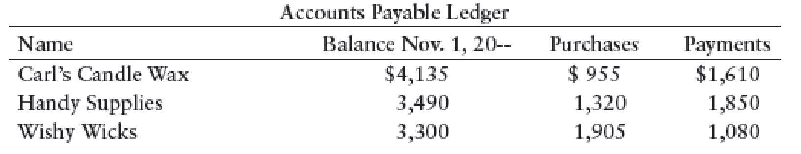 Chapter 11, Problem 8SEB, SCHEDULE OF ACCOUNTS PAYABLE Crystals Candles, a retail business, had the following balances and