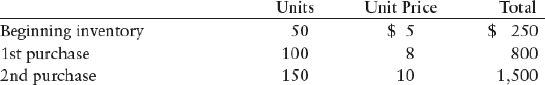 Chapter 13, Problem 3CE, Use the following information to compute cost of goods sold under the FIFO and LIFO inventory