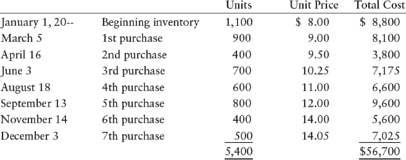 Chapter 13, Problem 7SPA, COST ALLOCATION AND LOWER-OF-COST-OR-MARKET Douglas Companys beginning inventory and purchases