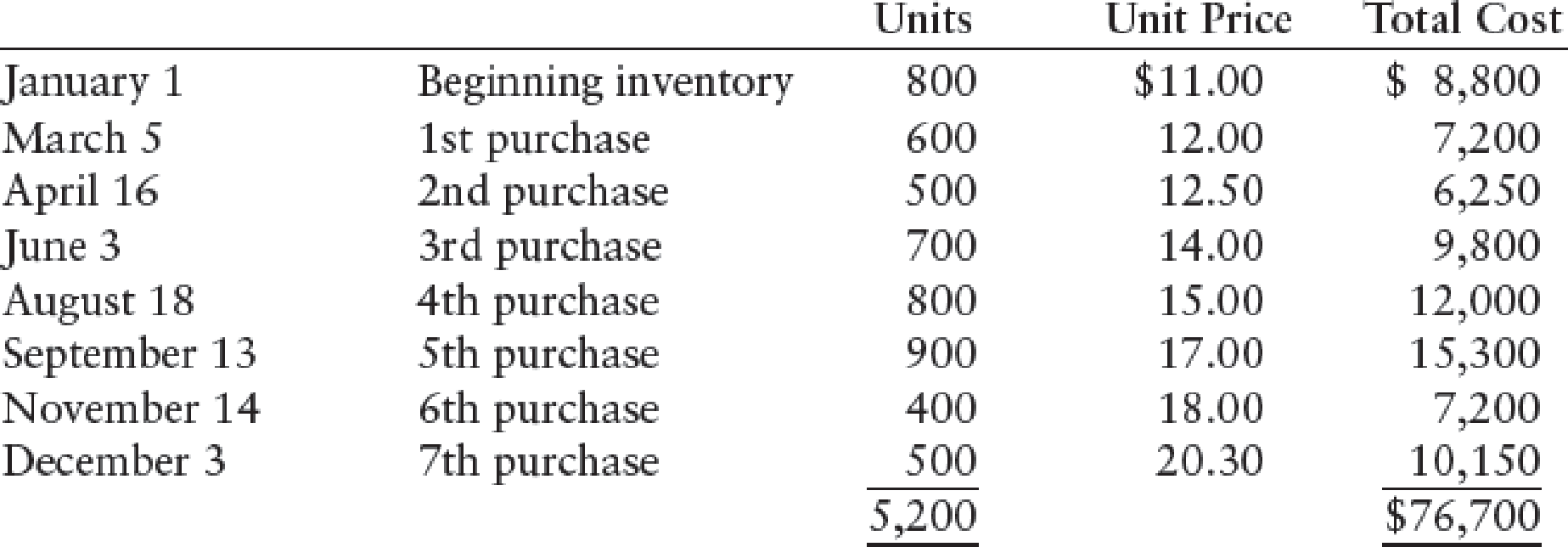 Chapter 13, Problem 7SPB, COST ALLOCATION AND LOWER-OF-COST-OR-MARKET Hall Companys beginning inventory and purchases during