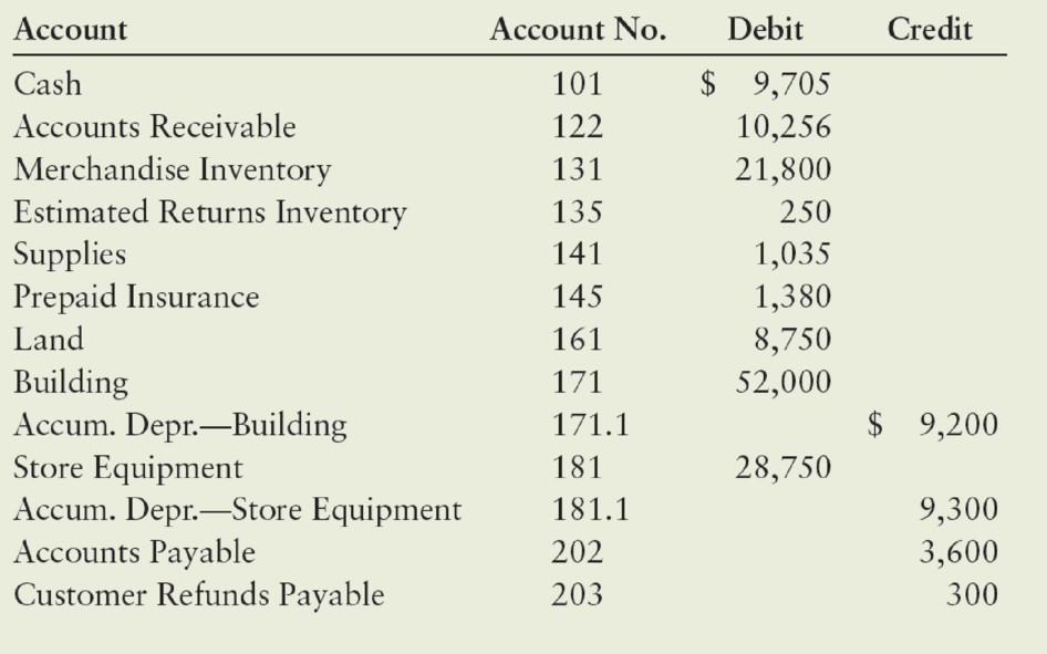 Chapter 15, Problem 1.6COP, Comprehensive Problem 2: Accounting Cycle with Subsidiary Ledgers, Part 1 During the second half of , example  1