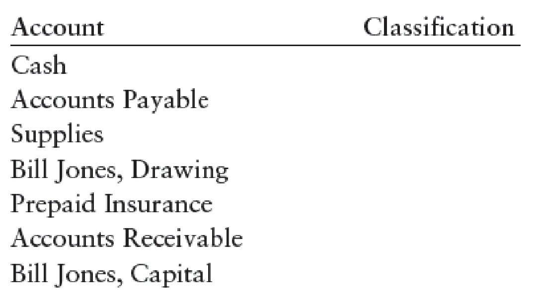 Chapter 2, Problem 1SEB, ACCOUNTING ELEMENTS Label each of the following accounts as an asset (A), liability (L), or owners