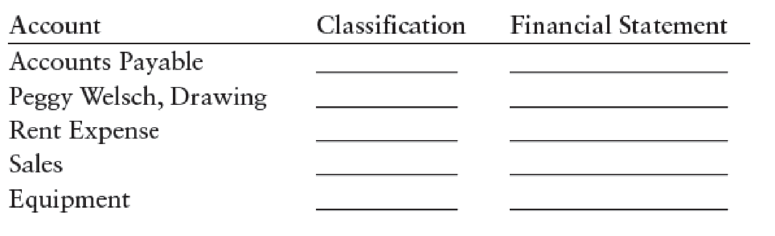 Chapter 2, Problem 4CE, Classify the following accounts as assets (A), liabilities (L), owners equity (OE), revenue (R), or