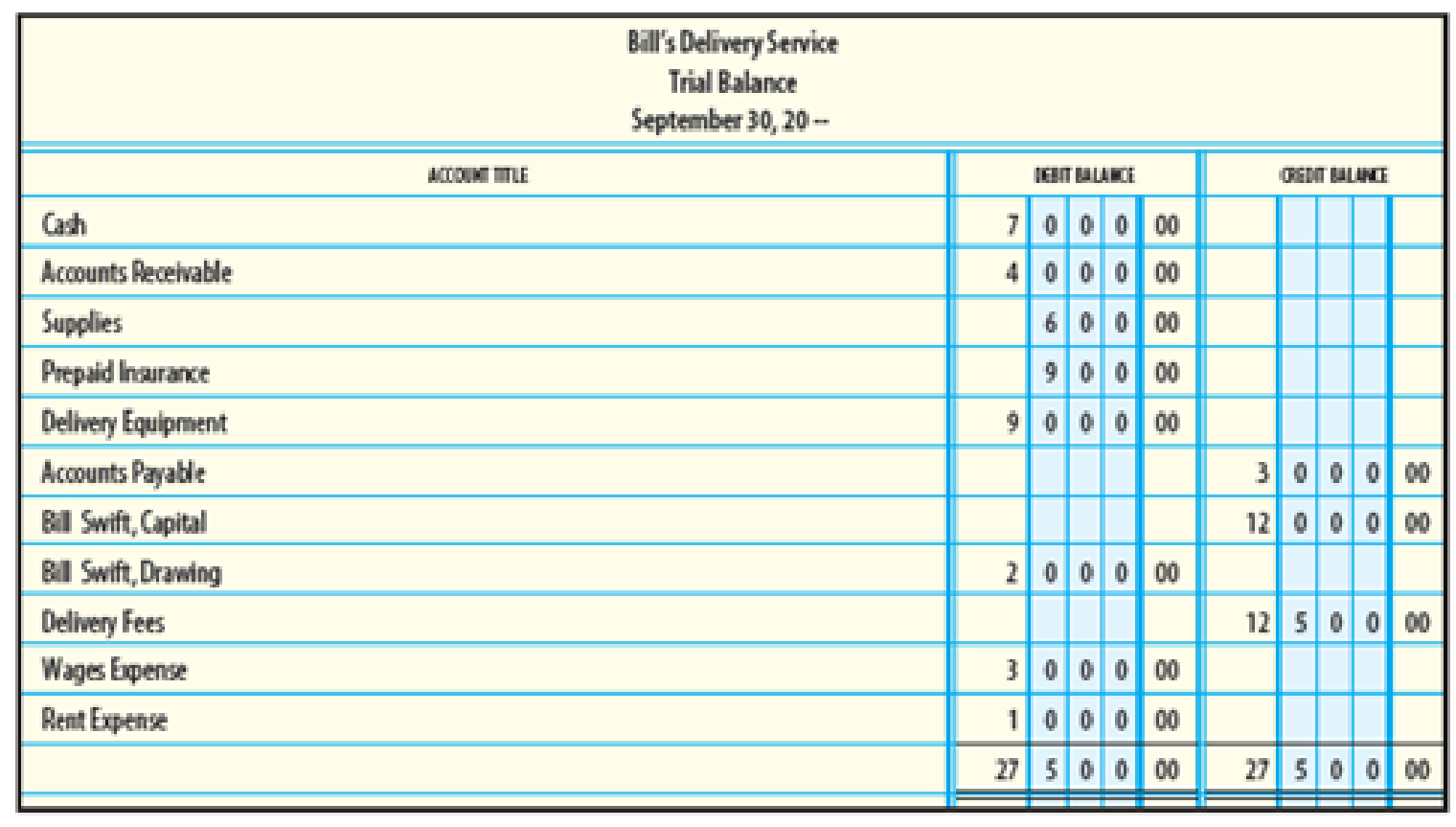 Chapter 3, Problem 10SEB, Provided below is a trial balance for Bills Delivery Service. Use this trial balance for Exercises