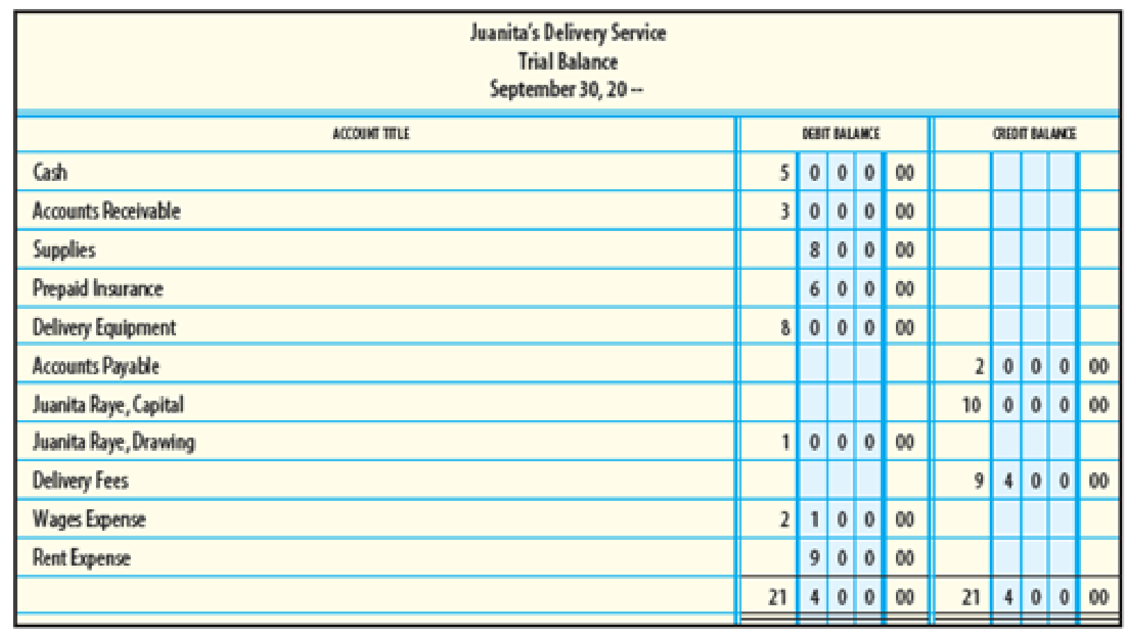 Chapter 3, Problem 11SEA, Provided below is a trial balance for Juanitas Delivery Service. Use this trial balance for