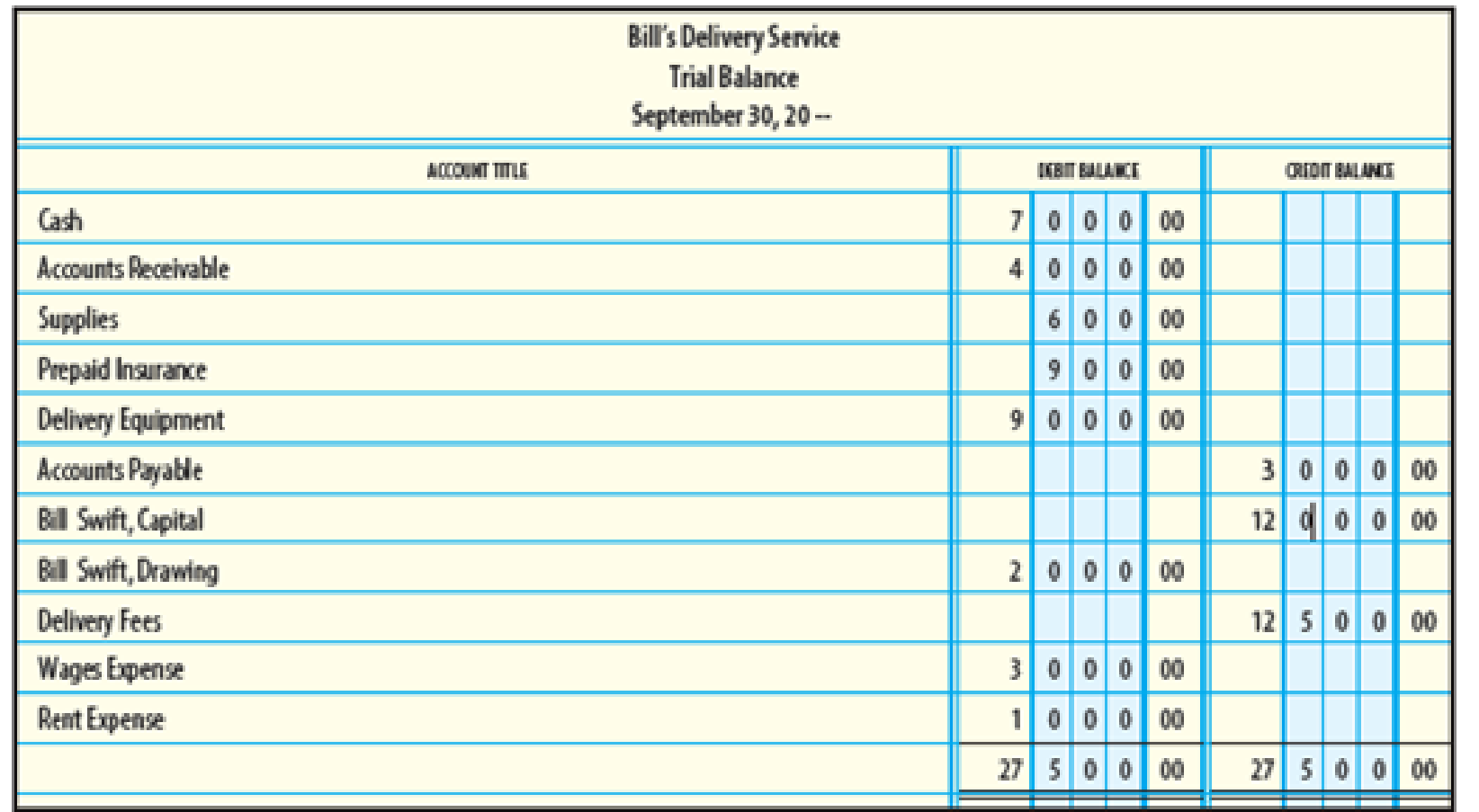 Chapter 3, Problem 12SEB, Provided below is a trial balance for Bills Delivery Service. Use this trial balance for Exercises