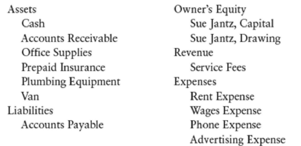 Chapter 3, Problem 13SPB, T ACCOUNTS AND TRIAL BALANCE Sue Jantz started a business in August 20-- called Jantz Plumbing