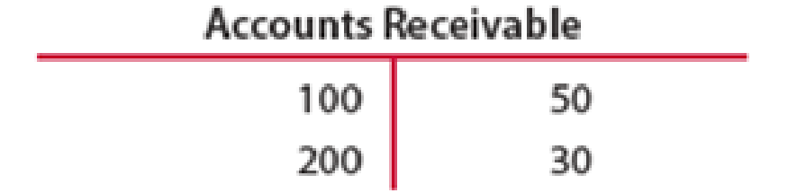 Chapter 3, Problem 1CE, Foot and balance the accounts receivable T account shown below.