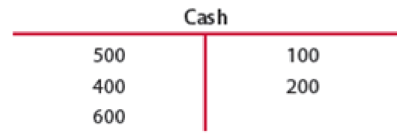 Chapter 3, Problem 1SEA, FOOT AND BALANCE A T ACCOUNT Foot and balance the cash T account shown below.