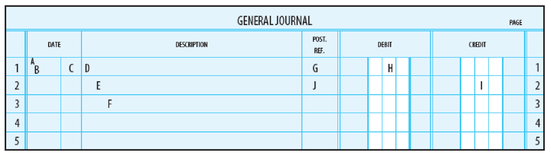 Chapter 4, Problem 2CE, Indicate the information that would be entered for each of the lettered items in the general journal