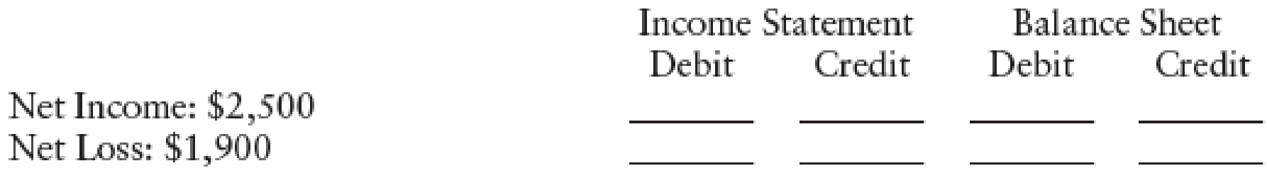 Chapter 5, Problem 12SEB, ANALYSIS OF NET INCOME OR NET LOSS ON THE WORK SHEET Insert the dollar amounts where the net income