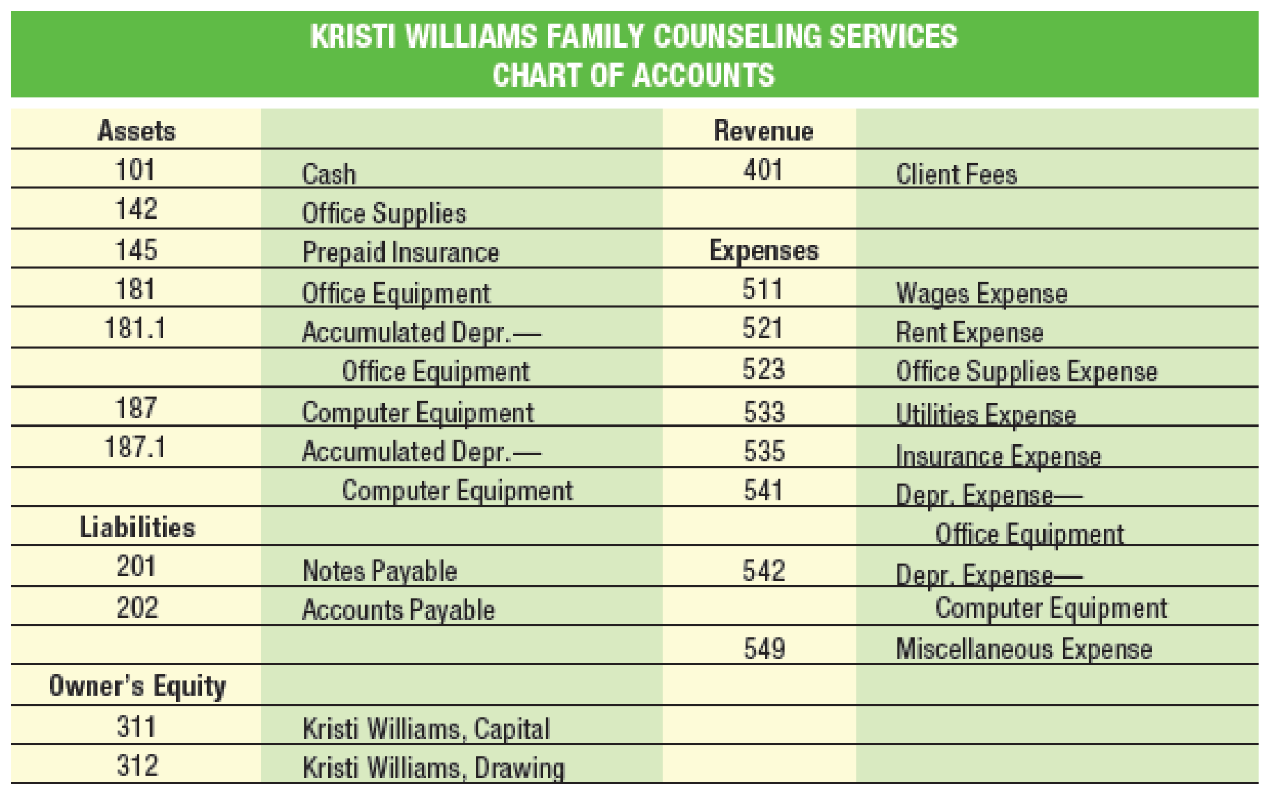 Chapter 5, Problem 1MP, Kristi Williams offers family counseling services specializing in financial and marital problems. A , example  1