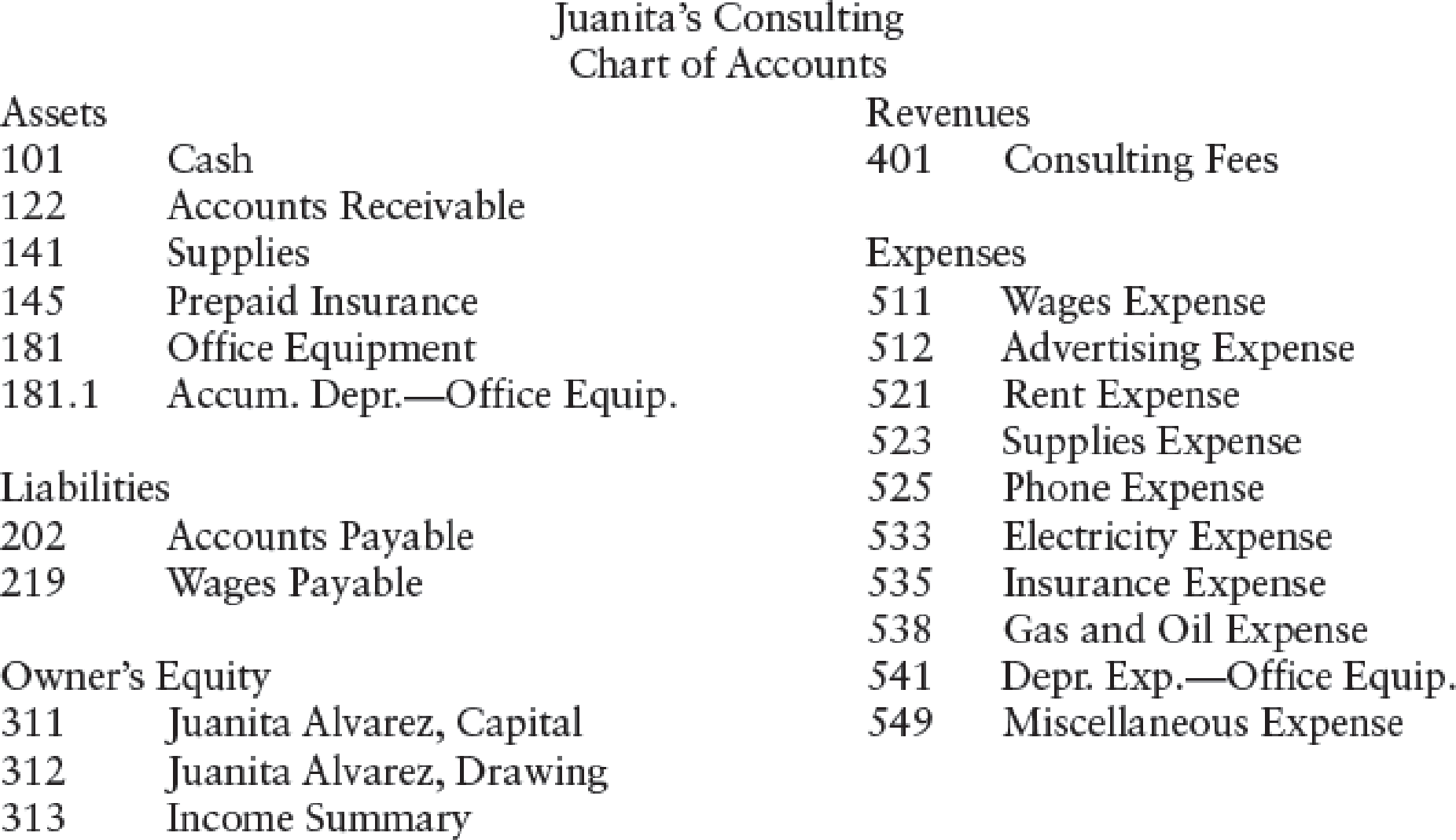 Chapter 6, Problem 8SPB, PROBLEM 6-7B CLOSING ENTRIES AND POST-CLOSING TRIAL BALANCE Refer to the work sheet for Juanitas , example  2