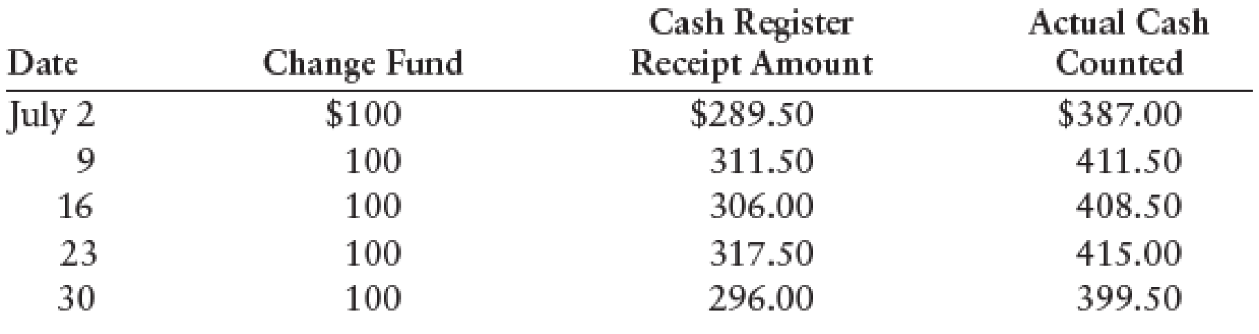 Chapter 7, Problem 11SPA, CASH SHORT AND OVER ENTRIES Listed below are the weekly cash register tape amounts for service fees