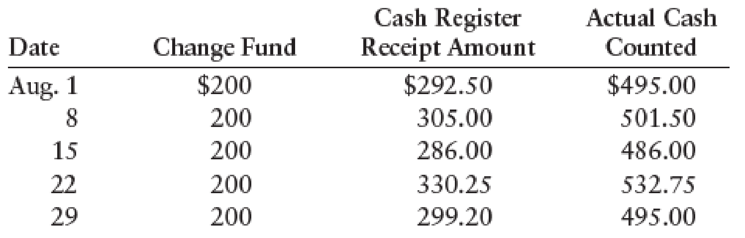 Chapter 7, Problem 11SPB, CASH SHORT AND OVER ENTRIES Listed below are the weekly cash register tape amounts for service fees