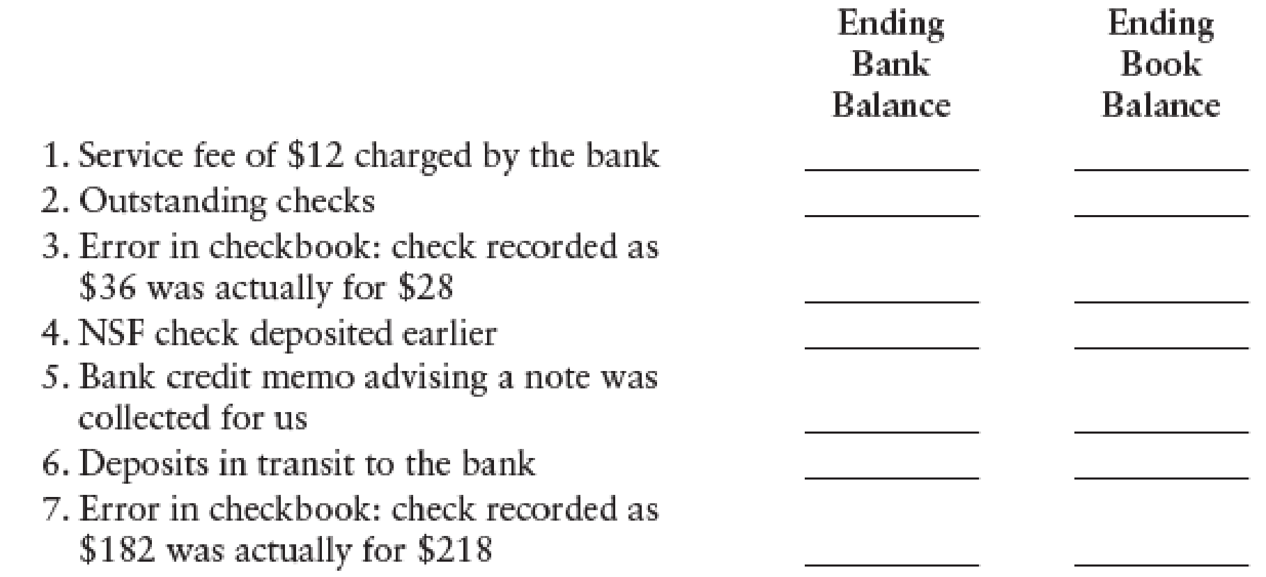 Chapter 7, Problem 4SEB, BANK RECONCILIATION PROCEDURES In a format similar to the following, indicate whether the action at