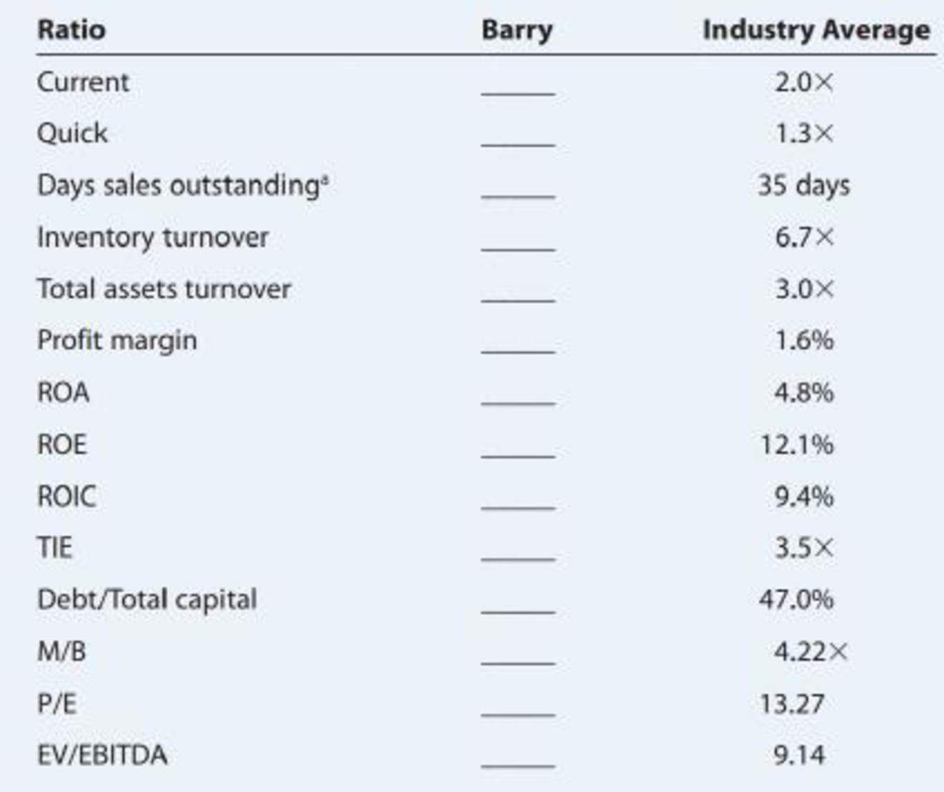 Chapter 4, Problem 23P, RATIO ANALYSIS Data for Barry Computer Co. and its industry averages follow. The firms debt is , example  3