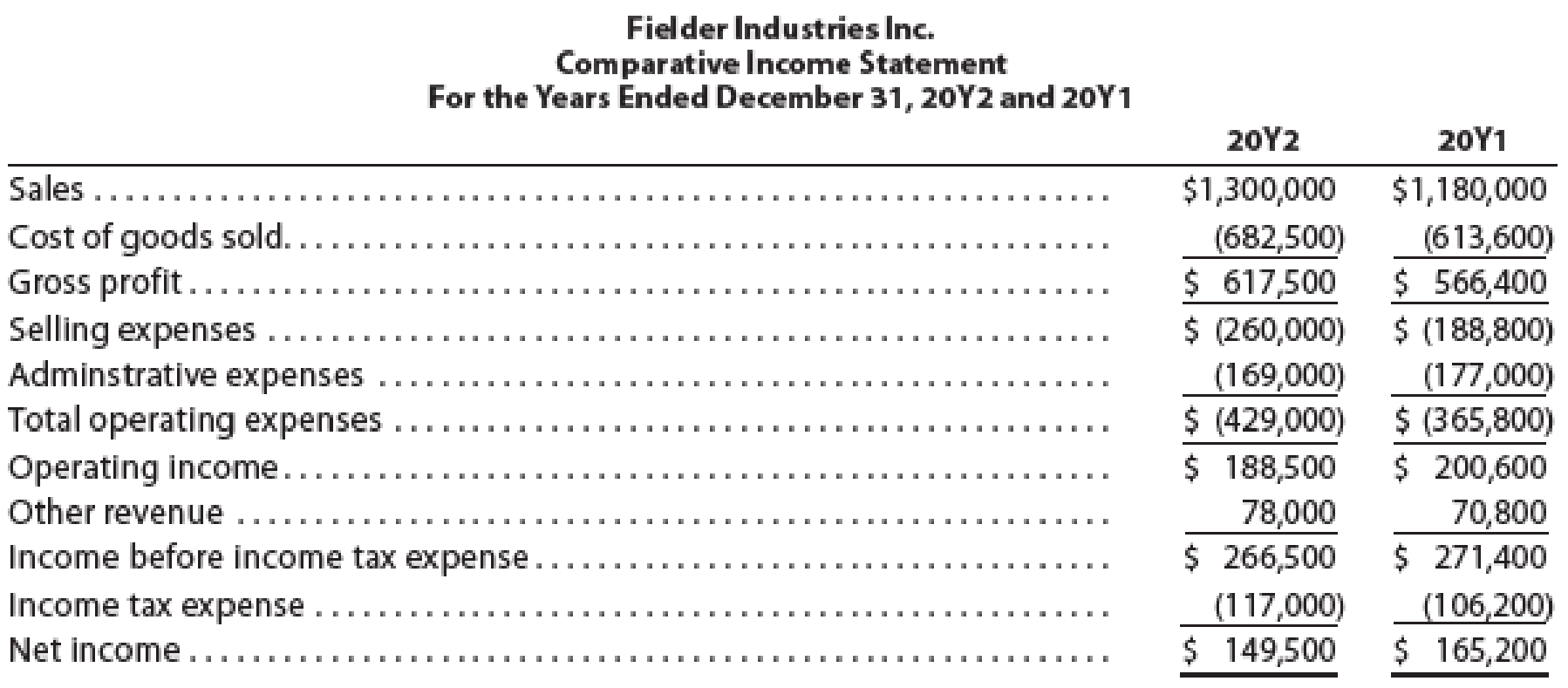 Chapter 14, Problem 2PB, Vertical analysis of income statement For 20Y2, Fielder Industries Inc. initiated a sales promotion