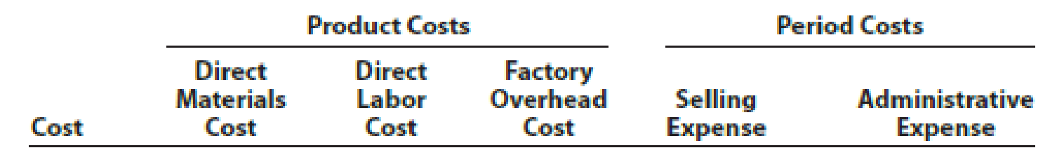Chapter 15, Problem 2PA, The following is a list of costs incurred by several manufacturing companies: a.Annual picnic for