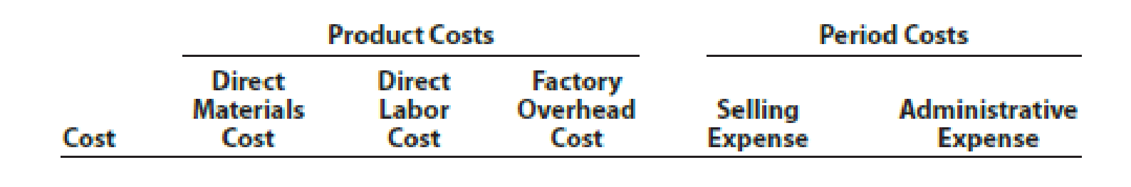 Chapter 15, Problem 2PB, The following is a list of costs incurred by several manufacturing companies: a.Bonus for vice