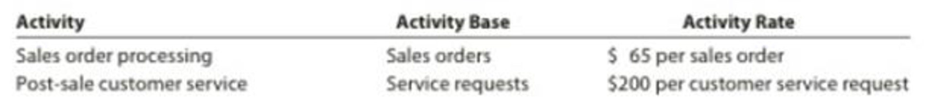 Chapter 18, Problem 18E, Construct and interpret a product profitability report, allocating selling and administrative , example  2