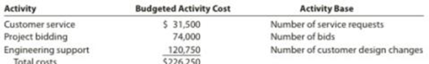 Chapter 18, Problem 5PA, Allocating selling and administrative expenses using activity-based costing Arctic Air Inc. , example  2