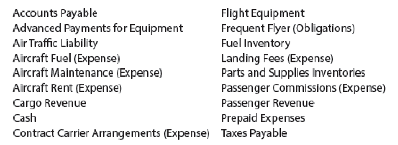 Chapter 2, Problem 1E, Chart of accounts The following accounts appeared in recent financial statements of Delta Air Lines