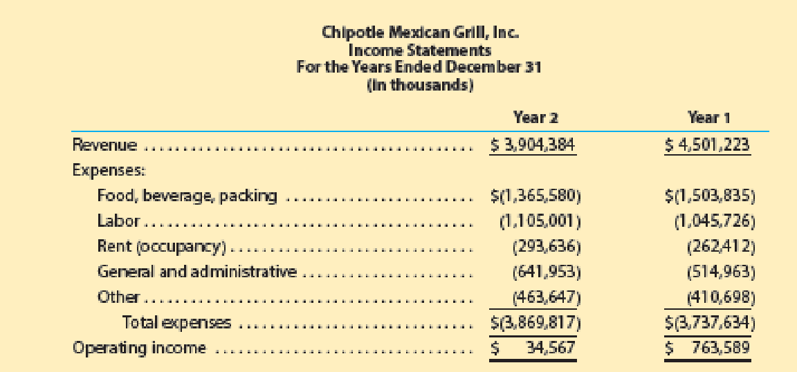 Chapter 2, Problem 2MAD, Analyze Chipotle Mexican Grill Chipotle Mexican Grill, Inc. (CMG) is a quick-service restaurant